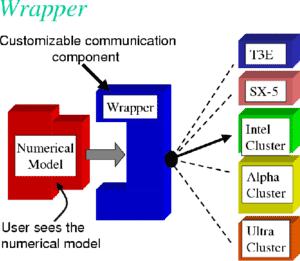 Wrapper and Numerical Model  در برنامه نویسی